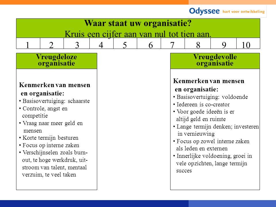 Perspectieven verbinden Taal aanbieden Kwaliteiten van de zeven bronnen Positieve benadering Koppeling aan dagelijkse werkzaamheden (incl.