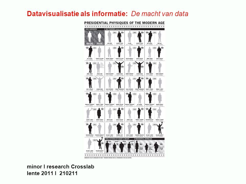 Datavisualisatie als informatie: De macht van data minor I research Crosslab lente 2011 I 210211