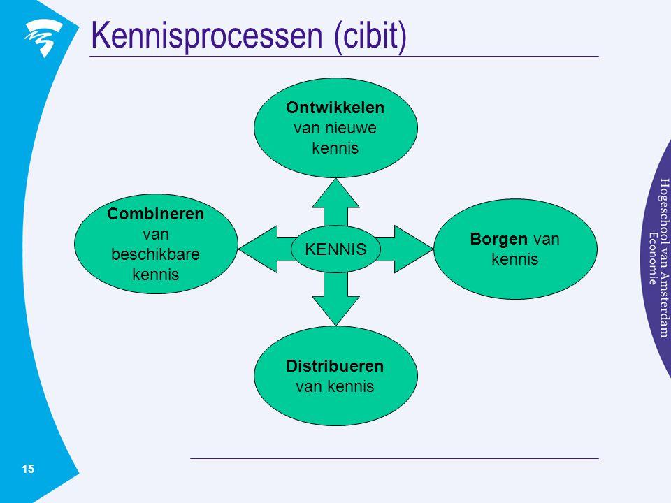 15 Kennisprocessen (cibit) Combineren van beschikbare kennis Distribueren van kennis Borgen van kennis Ontwikkelen van nieuwe kennis KENNIS