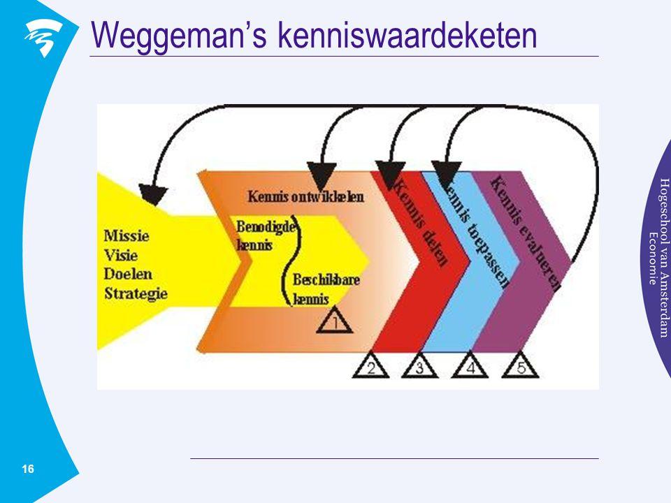 16 Weggeman's kenniswaardeketen