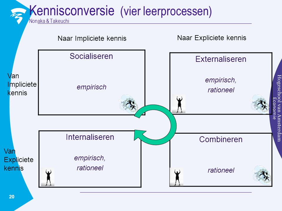 20 Kennisconversie (vier leerprocessen) Nonaka & Takeuchi Socialiseren empirisch Externaliseren empirisch, rationeel Combineren rationeel Internaliser