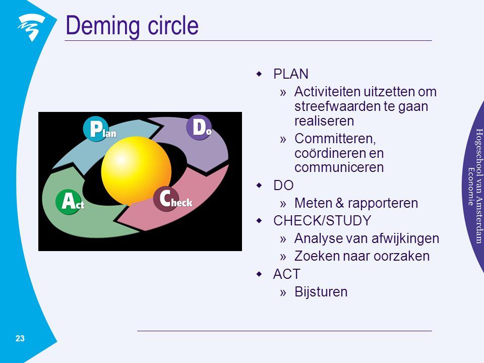 23 Deming circle  PLAN »Activiteiten uitzetten om streefwaarden te gaan realiseren »Committeren, coördineren en communiceren  DO »Meten & rapporteren  CHECK/STUDY »Analyse van afwijkingen »Zoeken naar oorzaken  ACT »Bijsturen