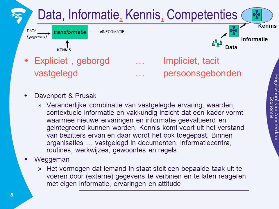 8 Data, Informatie, Kennis, Competenties,  Expliciet, geborgd…Impliciet, tacit vastgelegd… persoonsgebonden  Davenport & Prusak »Veranderlijke combi