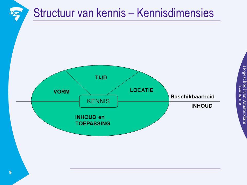 9 Structuur van kennis – Kennisdimensies KENNIS VORM LOCATIE INHOUD en TOEPASSING TIJD Beschikbaarheid INHOUD
