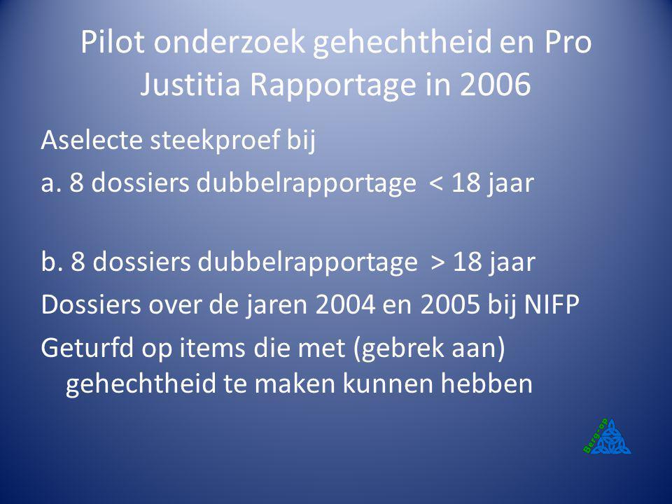 Pilot onderzoek gehechtheid en Pro Justitia Rapportage in 2006 Aselecte steekproef bij a. 8 dossiers dubbelrapportage < 18 jaar b. 8 dossiers dubbelra