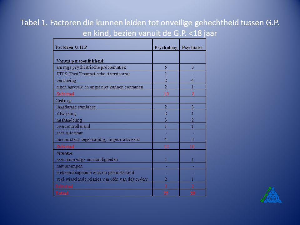 Tabel 1. Factoren die kunnen leiden tot onveilige gehechtheid tussen G.P. en kind, bezien vanuit de G.P. <18 jaar
