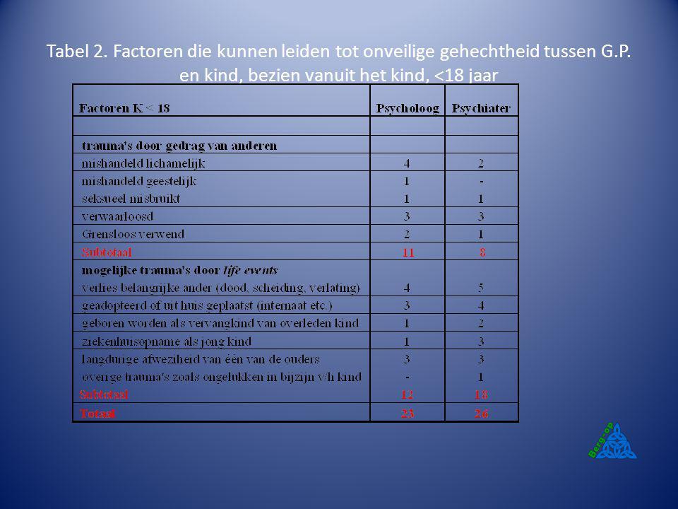 Tabel 2. Factoren die kunnen leiden tot onveilige gehechtheid tussen G.P. en kind, bezien vanuit het kind, <18 jaar