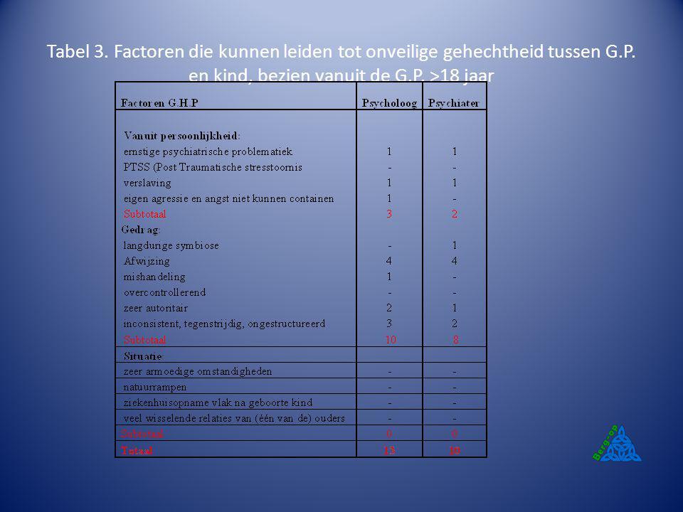 Tabel 3. Factoren die kunnen leiden tot onveilige gehechtheid tussen G.P. en kind, bezien vanuit de G.P. >18 jaar