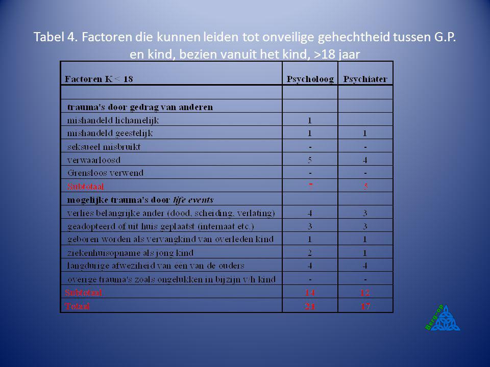 Tabel 4. Factoren die kunnen leiden tot onveilige gehechtheid tussen G.P. en kind, bezien vanuit het kind, >18 jaar