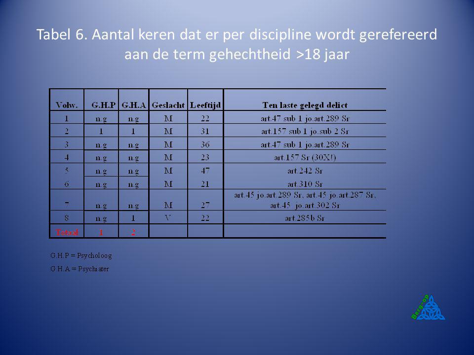 Tabel 6. Aantal keren dat er per discipline wordt gerefereerd aan de term gehechtheid >18 jaar