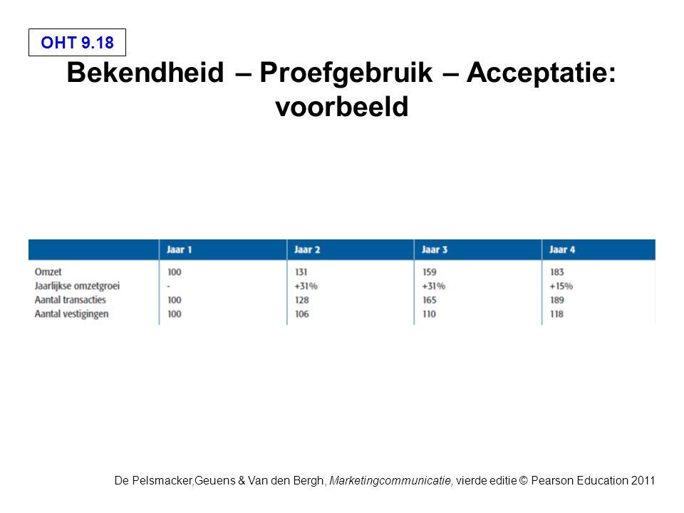 OHT 9.18 De Pelsmacker,Geuens & Van den Bergh, Marketingcommunicatie, vierde editie © Pearson Education 2011 Bekendheid – Proefgebruik – Acceptatie: voorbeeld