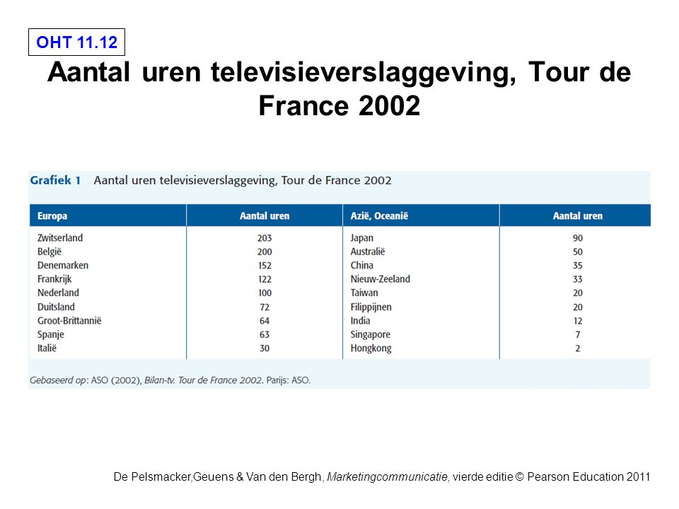 OHT 11.12 De Pelsmacker,Geuens & Van den Bergh, Marketingcommunicatie, vierde editie © Pearson Education 2011 Aantal uren televisieverslaggeving, Tour de France 2002