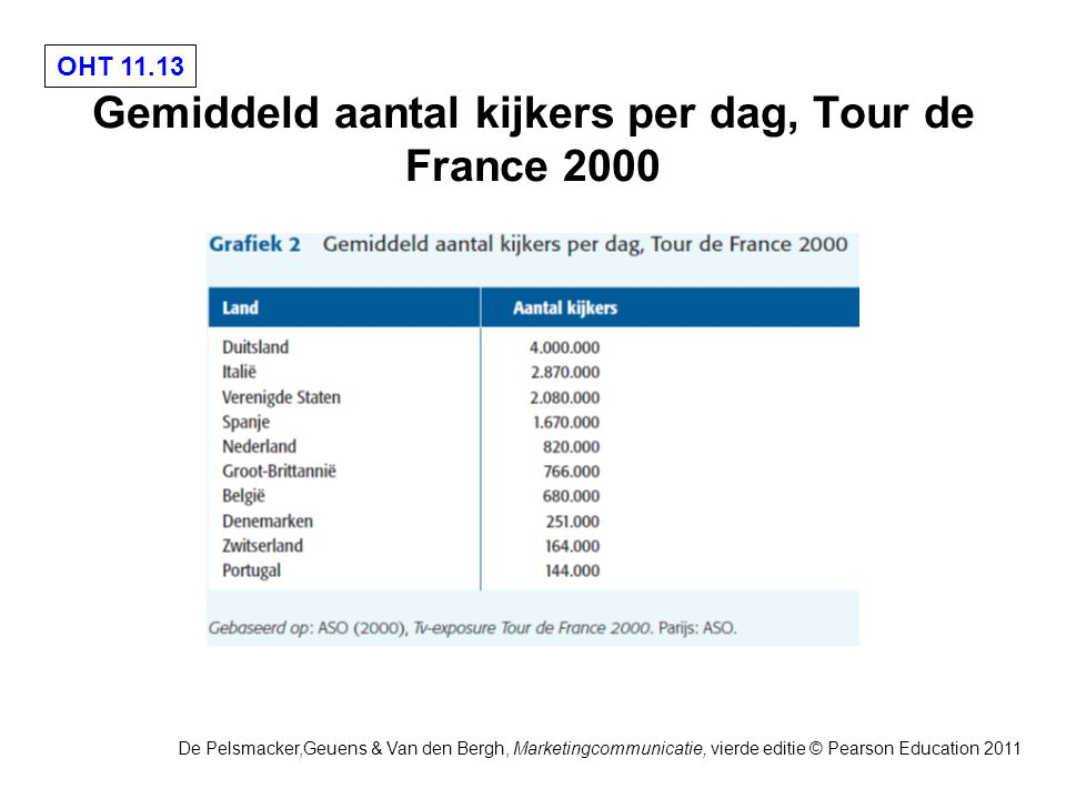 OHT 11.13 De Pelsmacker,Geuens & Van den Bergh, Marketingcommunicatie, vierde editie © Pearson Education 2011 Gemiddeld aantal kijkers per dag, Tour de France 2000