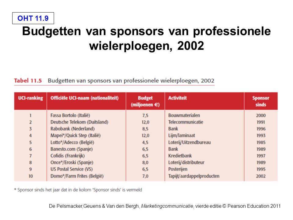 OHT 11.9 De Pelsmacker,Geuens & Van den Bergh, Marketingcommunicatie, vierde editie © Pearson Education 2011 Budgetten van sponsors van professionele wielerploegen, 2002