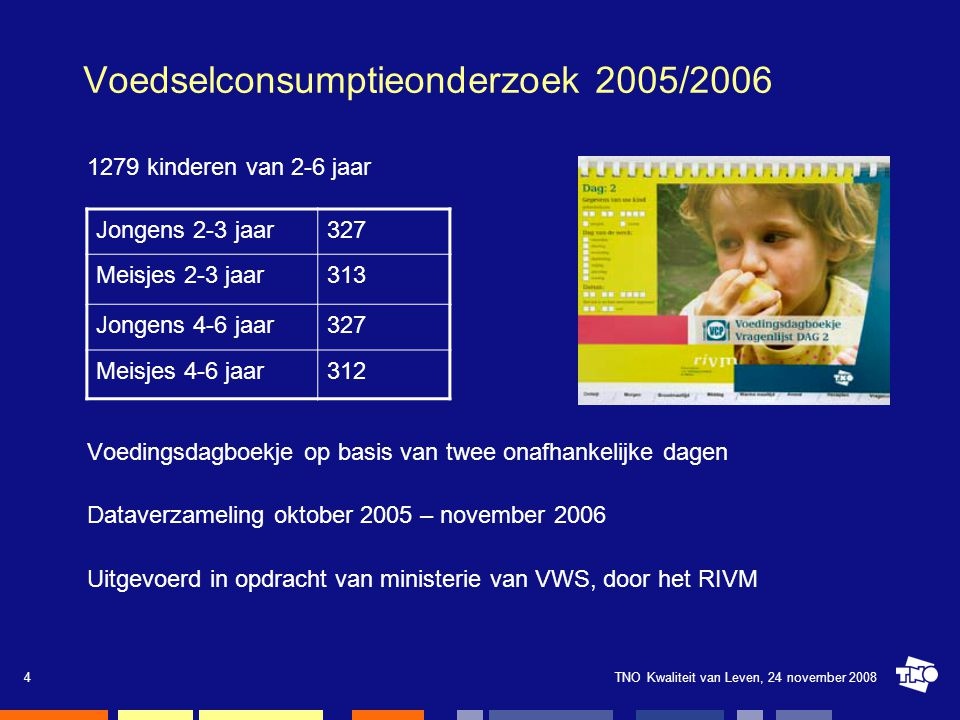 TNO Kwaliteit van Leven, 24 november 20084 Voedselconsumptieonderzoek 2005/2006 1279 kinderen van 2-6 jaar Voedingsdagboekje op basis van twee onafhan