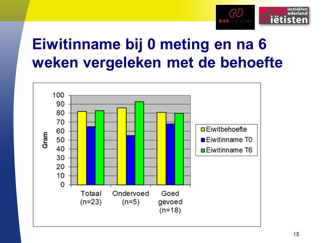 Eiwitinname bij 0 meting en na 6 weken vergeleken met de behoefte 15