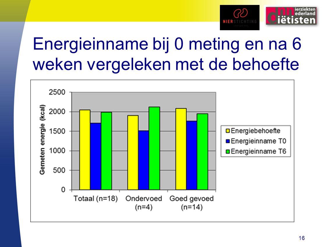 Energieinname bij 0 meting en na 6 weken vergeleken met de behoefte 16