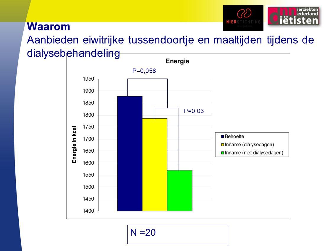 N =20 P=0,03 P=0,058 Waarom Aanbieden eiwitrijke tussendoortje en maaltijden tijdens de dialysebehandeling