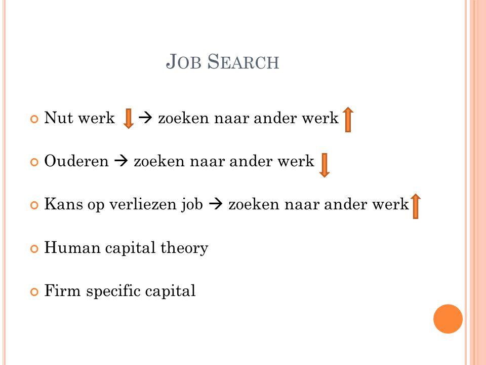 J OB S EARCH Nut werk  zoeken naar ander werk Ouderen  zoeken naar ander werk Kans op verliezen job  zoeken naar ander werk Human capital theory Fi