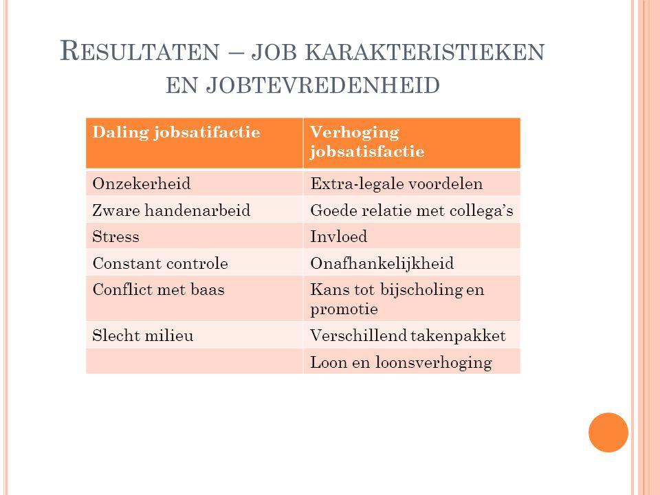 R ESULTATEN – JOB KARAKTERISTIEKEN EN JOBTEVREDENHEID Daling jobsatifactieVerhoging jobsatisfactie OnzekerheidExtra-legale voordelen Zware handenarbei
