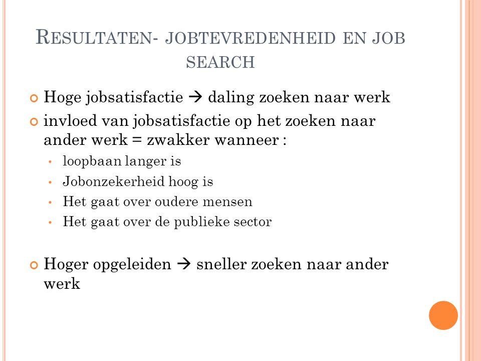 R ESULTATEN - JOBTEVREDENHEID EN JOB SEARCH Hoge jobsatisfactie  daling zoeken naar werk invloed van jobsatisfactie op het zoeken naar ander werk = z