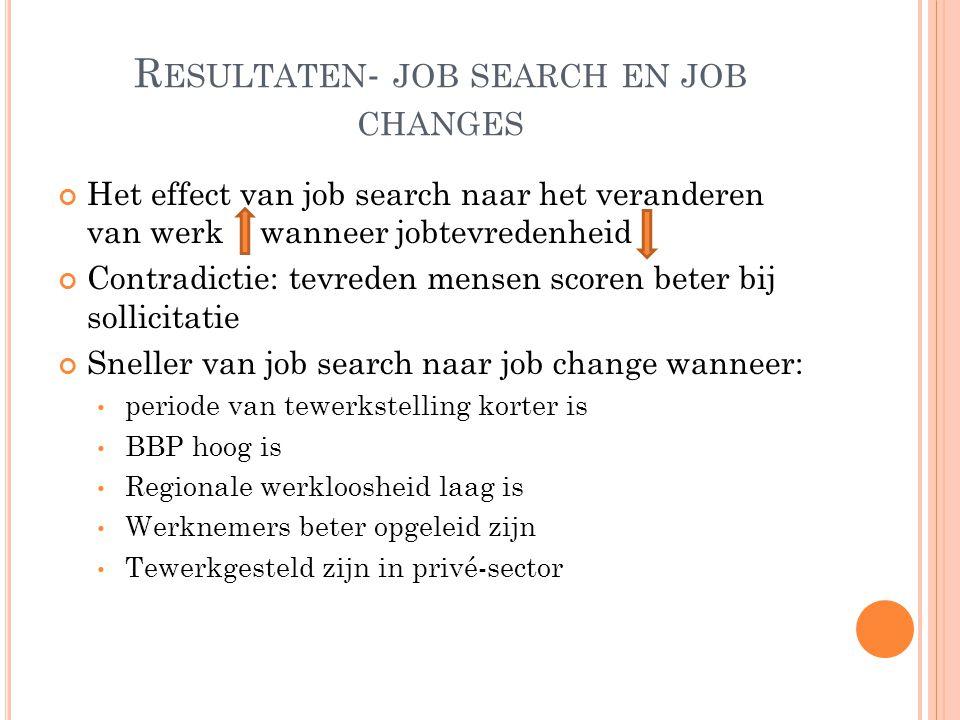R ESULTATEN - JOB SEARCH EN JOB CHANGES Het effect van job search naar het veranderen van werk wanneer jobtevredenheid Contradictie: tevreden mensen s