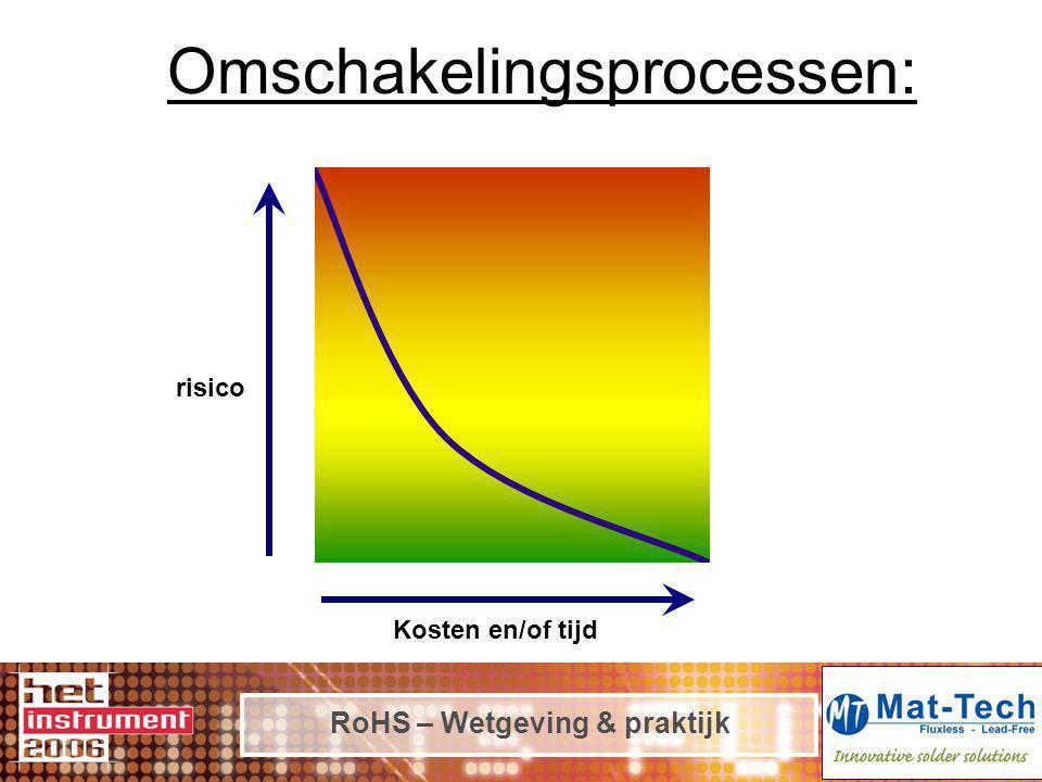 RoHS – Wetgeving & praktijk Omschakelingsprocessen: Kosten en/of tijd risico