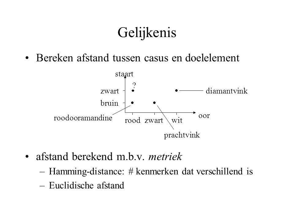 Gelijkenis Bereken afstand tussen casus en doelelement afstand berekend m.b.v. metriek –Hamming-distance: # kenmerken dat verschillend is –Euclidische