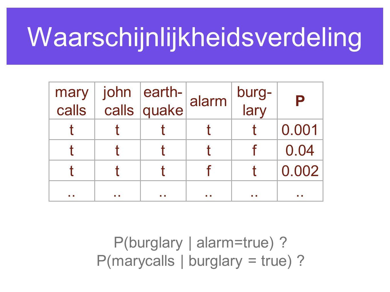 Waarschijnlijkheidsverdeling P(burglary | alarm=true) ? P(marycalls | burglary = true) ?