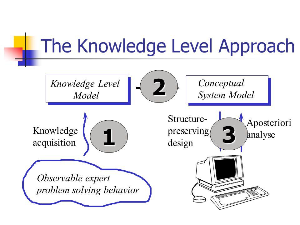 Domain Models USING Task Model WHAT Problem-Solving Models HOW Knowledge Level Models 1