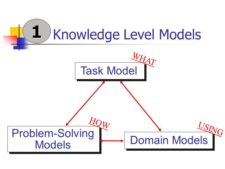 Knowledge Level Modelling Vraagstelling Beschrijvend en voorspellend vermogen Herbruikbaarheid van modelleringservaring Resultaten Component of Expertise & CommonKADS Empirische modellen voor Diagnose van processorkaarten System 12 (Alcatel) Scheduling van treinschema's (NMBS) Referentie (interpretatie) modellen 1
