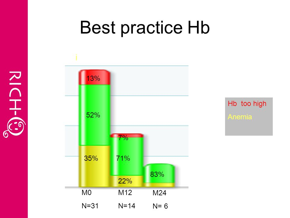 Best practice Hb i 52% 35% 13% M0 N=31 M12 N=14 7% 71% 22% M24 N= 6 83% Hb too high Anemia