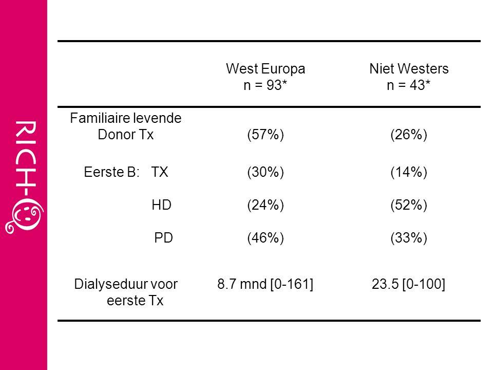 West Europa n = 93* Niet Westers n = 43* Familiaire levende Donor Tx(57%)(26%) Eerste B: TX HD PD (30%) (24%) (46%) (14%) (52%) (33%) Dialyseduur voor eerste Tx 8.7 mnd [0-161]23.5 [0-100]