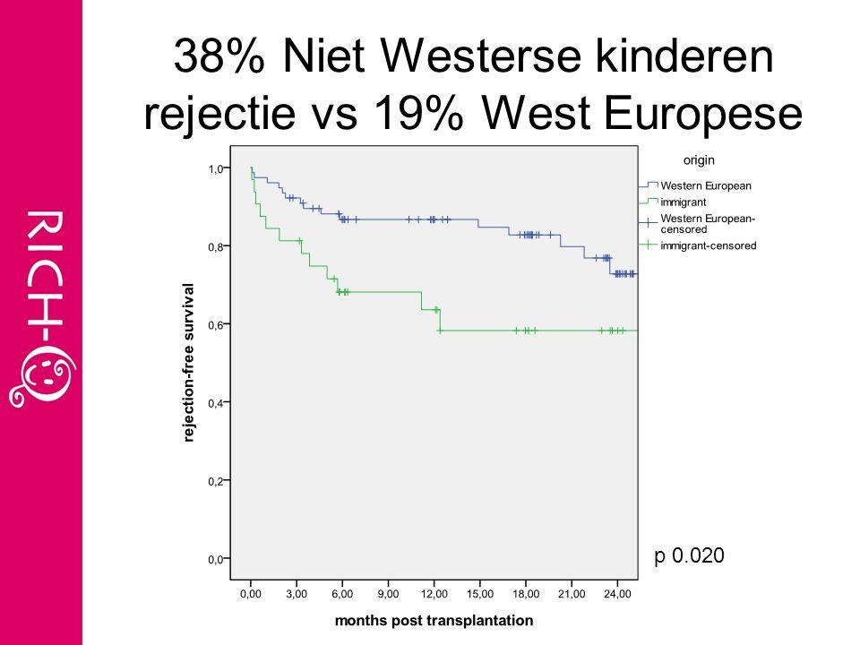 38% Niet Westerse kinderen rejectie vs 19% West Europese p 0.020
