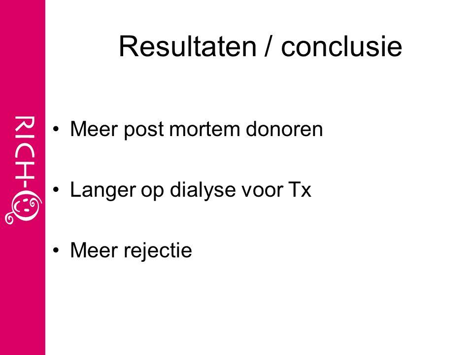 Resultaten / conclusie Meer post mortem donoren Langer op dialyse voor Tx Meer rejectie