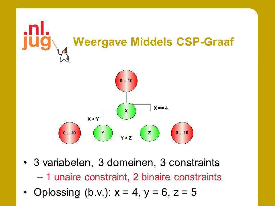Weergave Middels CSP-Graaf 3 variabelen, 3 domeinen, 3 constraints –1 unaire constraint, 2 binaire constraints Oplossing (b.v.): x = 4, y = 6, z = 5