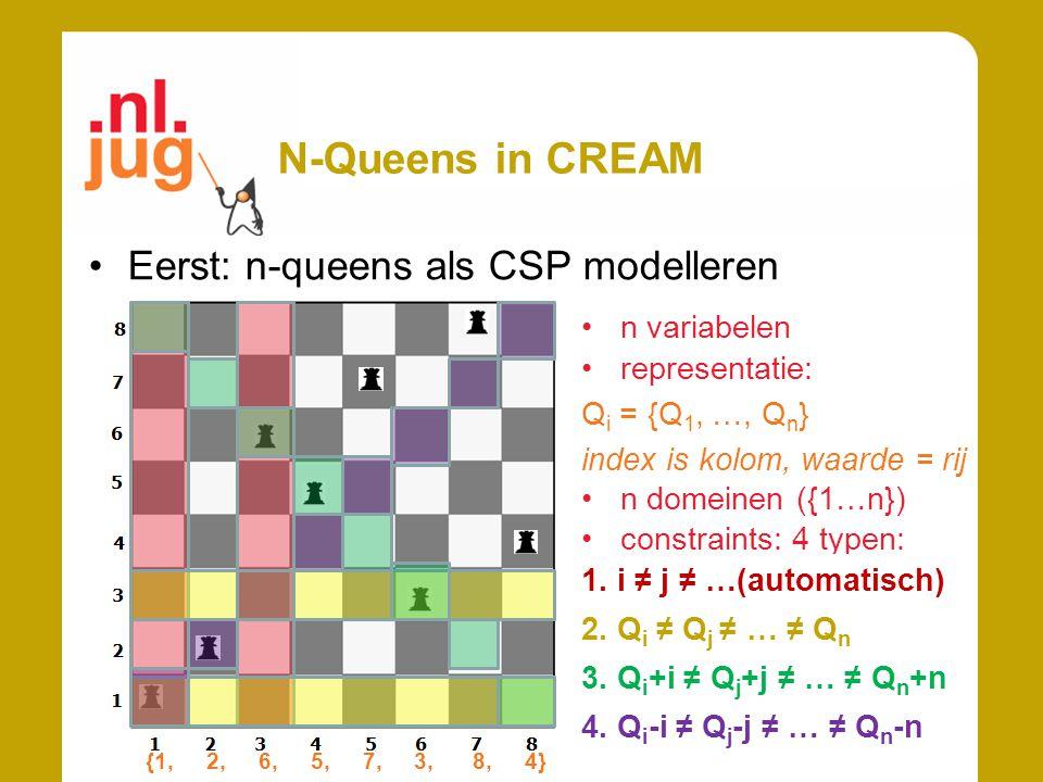 N-Queens in CREAM Eerst: n-queens als CSP modelleren n variabelen 3. ongelijke diagonalen \ representatie: Q i = {Q 1, …, Q n } index is kolom, waarde