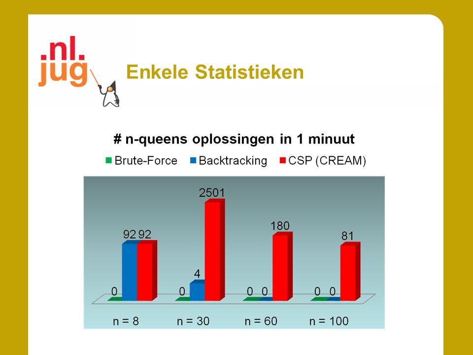 Enkele Statistieken
