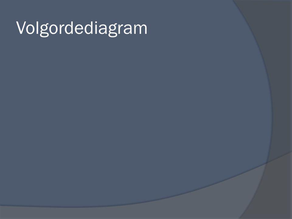 Volgordediagram