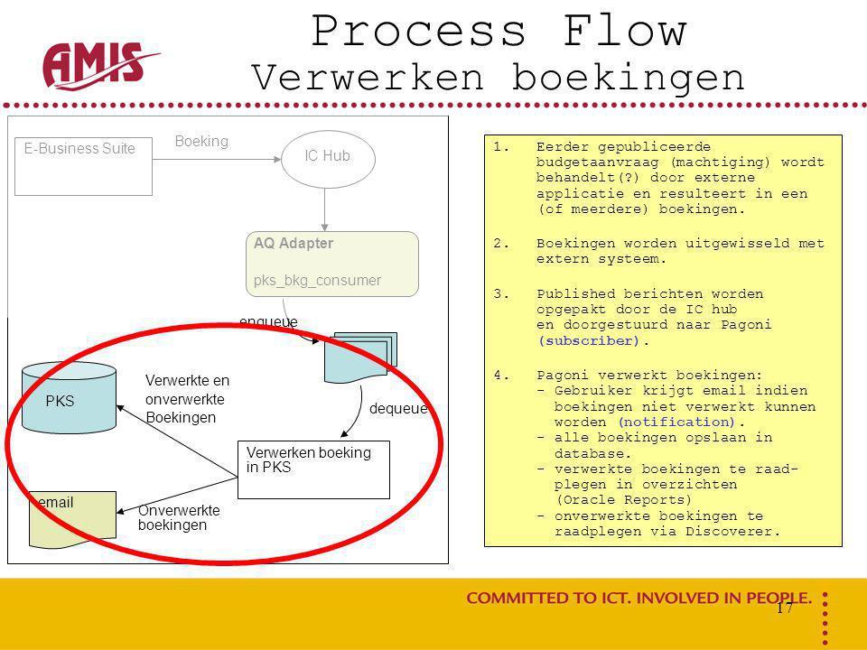 17 Process Flow Verwerken boekingen E-Business Suite IC Hub AQ Adapter pks_bkg_consumer enqueue dequeue Boeking Verwerken boeking in PKS Verwerkte en onverwerkte Boekingen PKS Onverwerkte boekingen email 1.Eerder gepubliceerde budgetaanvraag (machtiging) wordt behandelt(?) door externe applicatie en resulteert in een (of meerdere) boekingen.