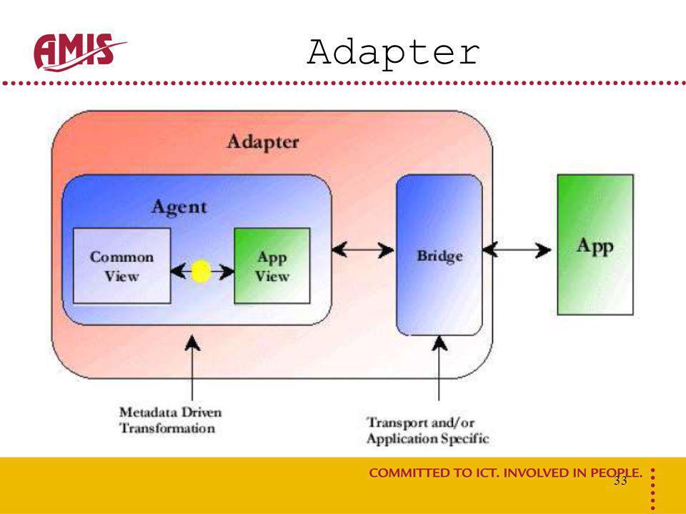 33 Adapter