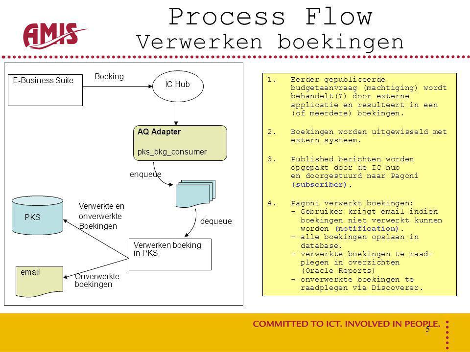 5 Process Flow Verwerken boekingen E-Business Suite IC Hub AQ Adapter pks_bkg_consumer enqueue dequeue Boeking Verwerken boeking in PKS Verwerkte en onverwerkte Boekingen PKS Onverwerkte boekingen email 1.Eerder gepubliceerde budgetaanvraag (machtiging) wordt behandelt(?) door externe applicatie en resulteert in een (of meerdere) boekingen.