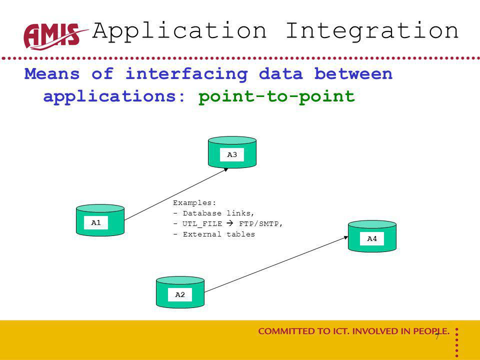 8 Application Integration Means of interfacing data between applications: point-to-point A1 A2 A3 A4