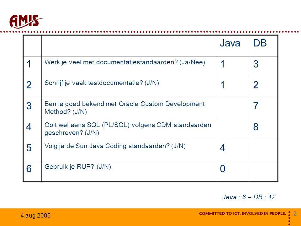 2 4 aug 2005 JavaDB 1 Werk je veel met documentatiestandaarden? (Ja/Nee) 13 2 Schrijf je vaak testdocumentatie? (J/N) 12 3 Ben je goed bekend met Orac