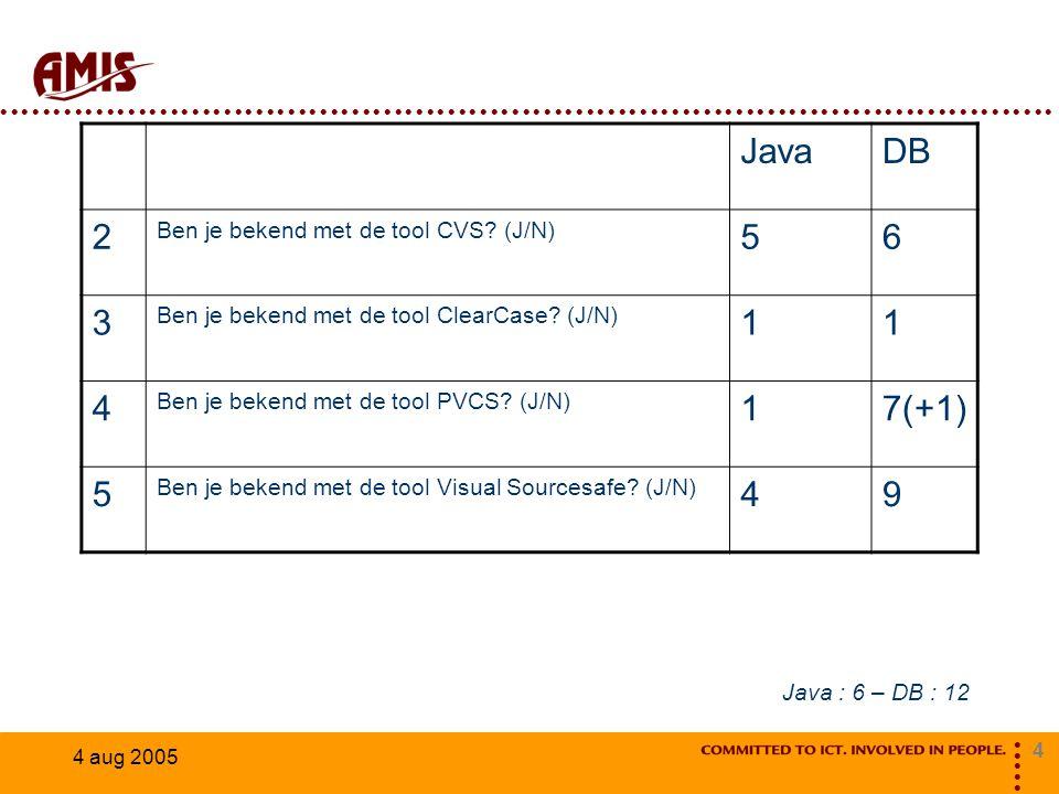 4 4 aug 2005 JavaDB 2 Ben je bekend met de tool CVS? (J/N) 56 3 Ben je bekend met de tool ClearCase? (J/N) 11 4 Ben je bekend met de tool PVCS? (J/N)