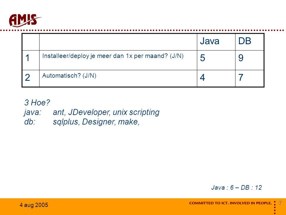 7 4 aug 2005 JavaDB 1 Installeer/deploy je meer dan 1x per maand? (J/N) 59 2 Automatisch? (J/N) 47 3 Hoe? java:ant, JDeveloper, unix scripting db:sqlp