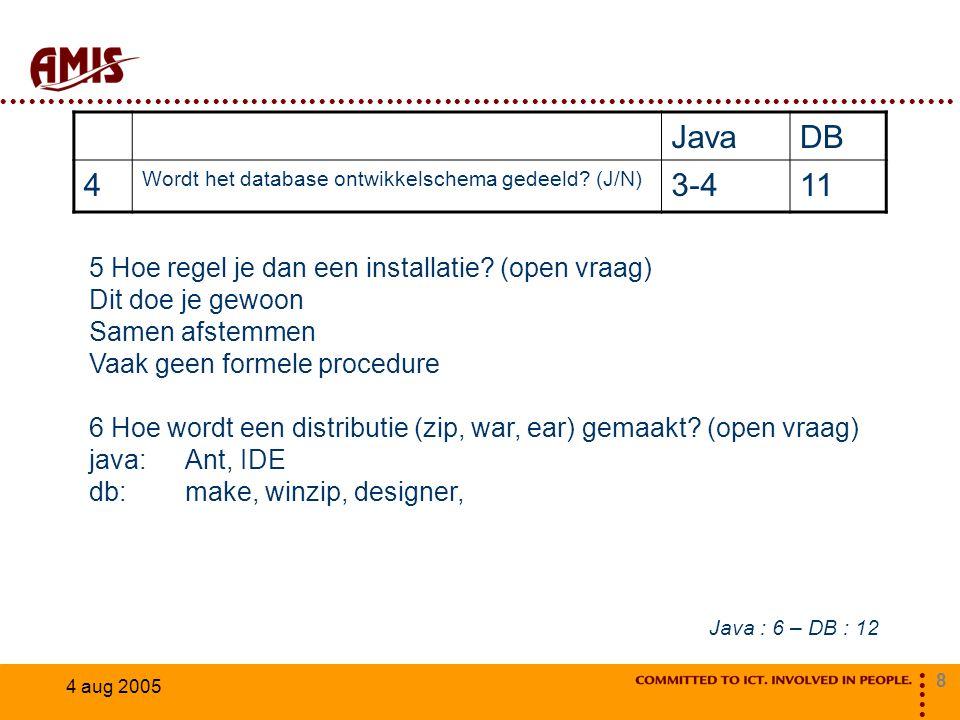 8 4 aug 2005 JavaDB 4 Wordt het database ontwikkelschema gedeeld? (J/N) 3-411 5 Hoe regel je dan een installatie? (open vraag) Dit doe je gewoon Samen