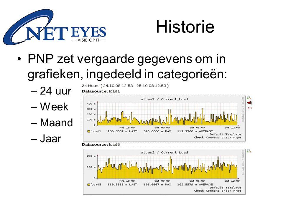 Historie PNP zet vergaarde gegevens om in grafieken, ingedeeld in categorieën: –24 uur –Week –Maand –Jaar