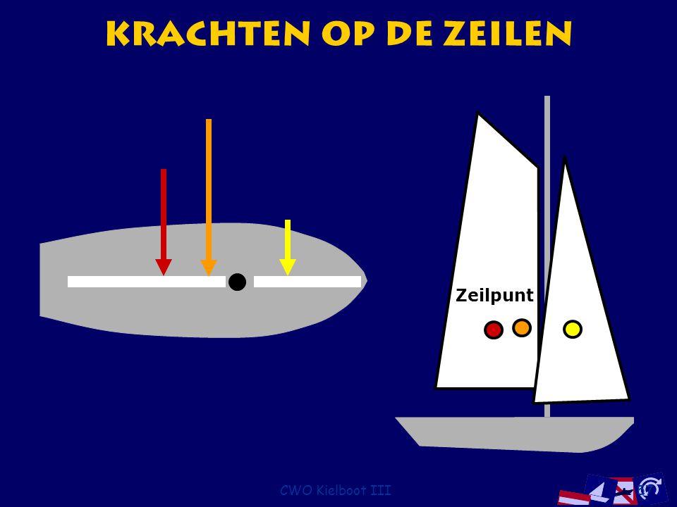 CWO Kielboot III57 Krachten op de Zeilen Zeilpunt