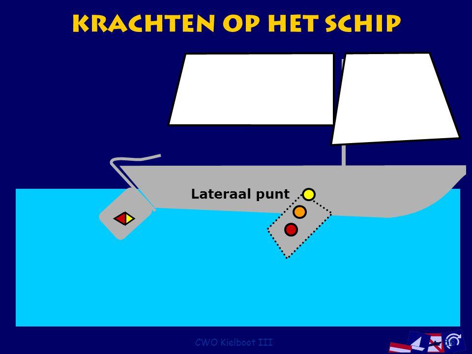 CWO Kielboot III58 Krachten op het Schip Lateraal punt